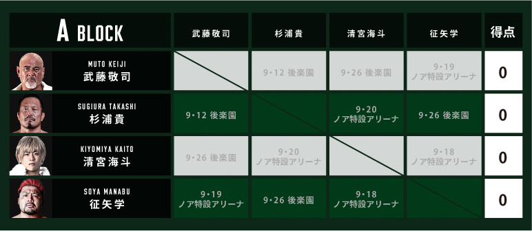 『N-1 VICTORY 2021』のAブロックは武藤敬司/杉浦貴/清宮海斗/征矢学