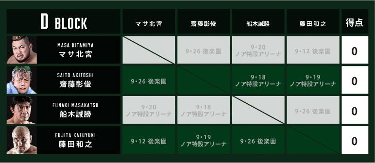 『N-1 VICTORY 2021』のDブロックはマサ北宮/齋藤彰俊/船木誠勝/藤田和之