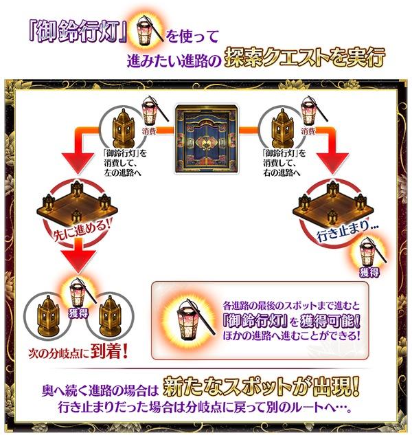 イベントの遊び方  (C)TYPE-MOON / FGO PROJECT