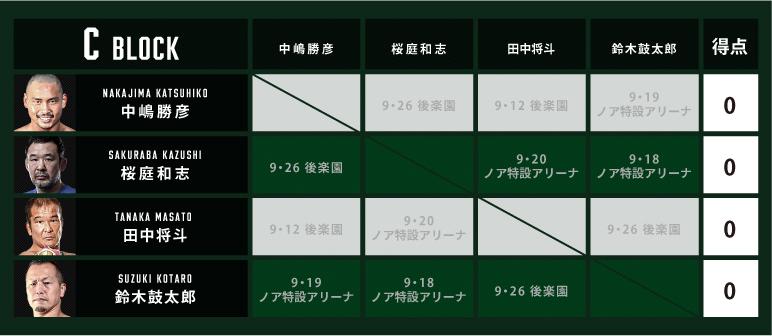 『N-1 VICTORY 2021』のCブロックは中嶋勝彦/桜庭和志/田中将斗/鈴木鼓太郎