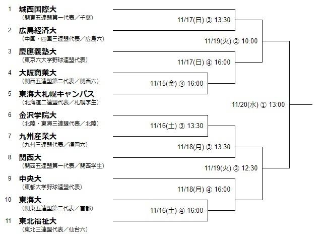 大学の部のトーナメント表