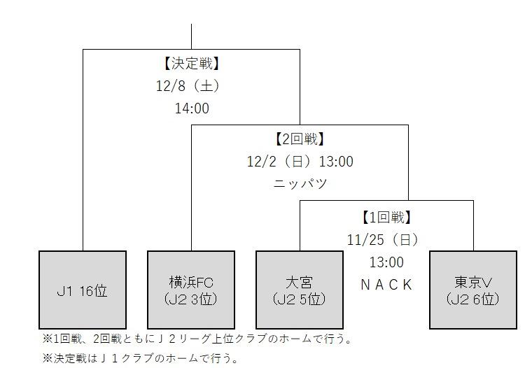 『2018J1参入プレーオフ』組み合わせ
