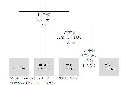 カズのJ1復帰なるか!? 11/25から『2018J1参入プレーオフ』が開始