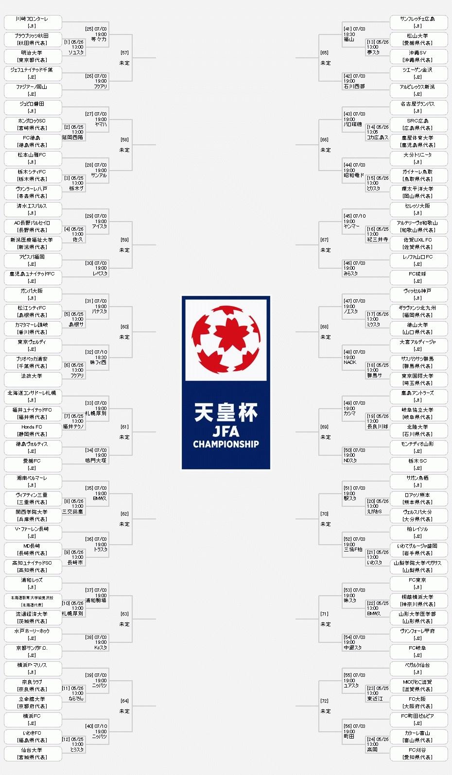 『天皇杯 JFA 第99回全日本サッカー選手権大会』の組み合わせ表