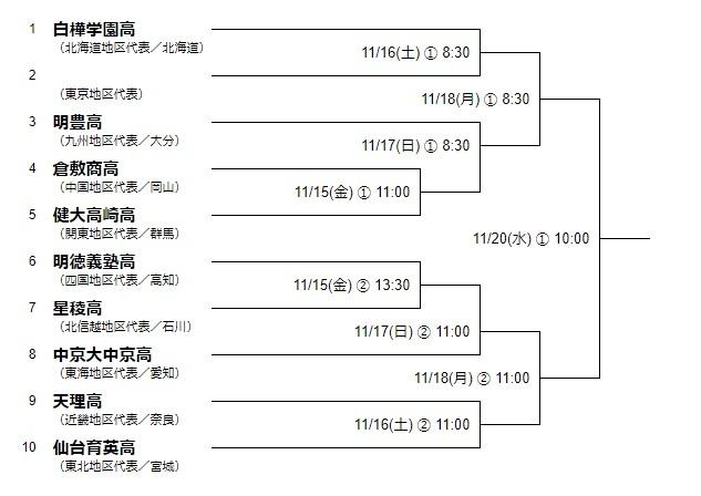 高校の部のトーナメント表