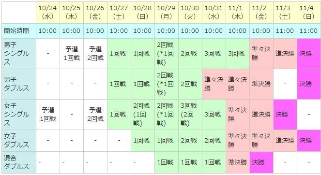 『三菱 全日本テニス選手権93rd』のスケジュール表