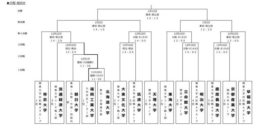 帝京大学のV10を阻んだ天理大学が、早稲田大学を破った明治大学と決勝で対戦する