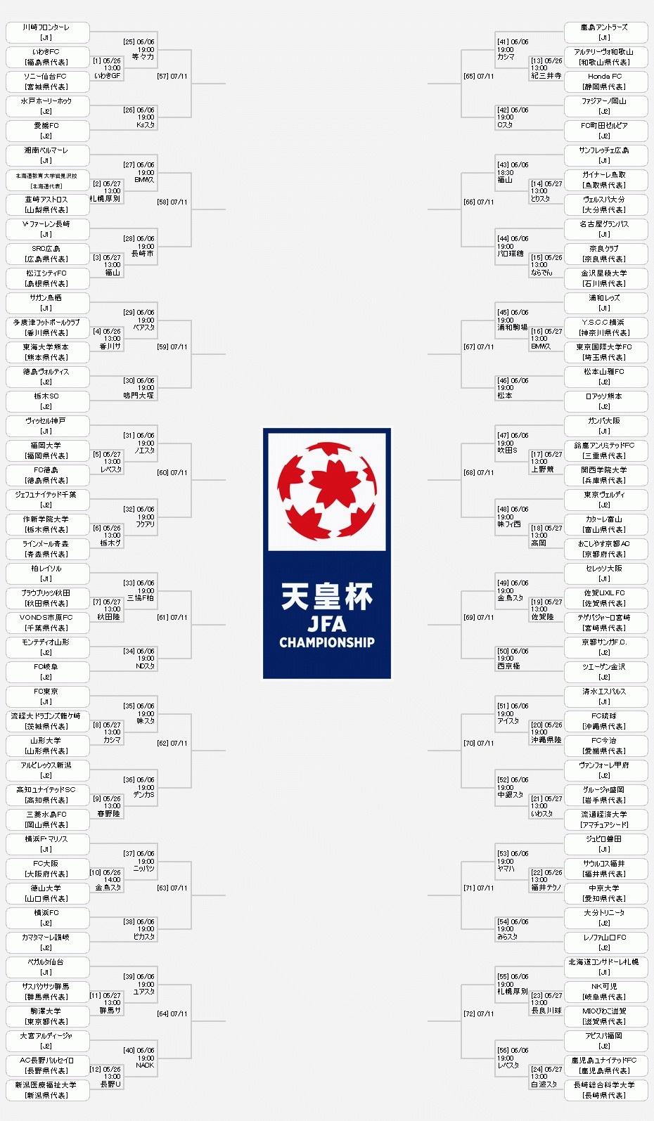 『天皇杯 JFA 第98回全日本サッカー選手権大会』の組み合わせ表