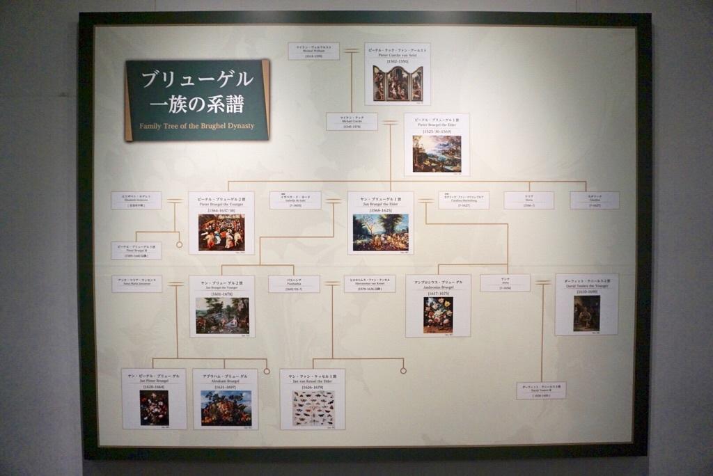 ブリューゲル一族の系譜