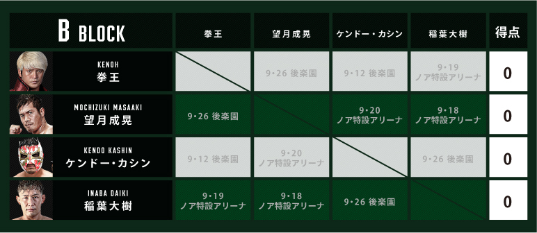 『N-1 VICTORY 2021』のBブロックは拳王/望月成晃/ケンドー・カシン/稲葉大樹