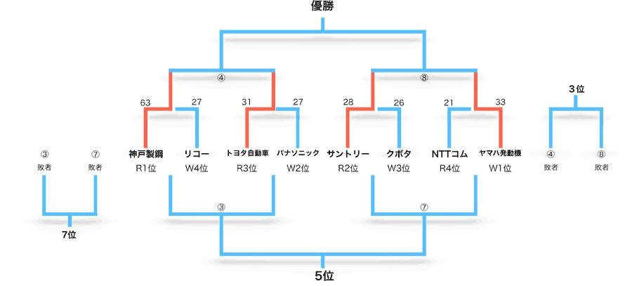 3連覇狙うサンゴリアスが準決勝...
