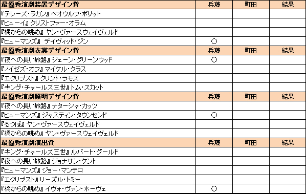 トニー賞2016演劇部門予想(町田は観てないためゼロ回答)