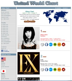 UNITED WORLD CHARTより