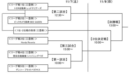 ページシステムで行われる決勝トーナメント