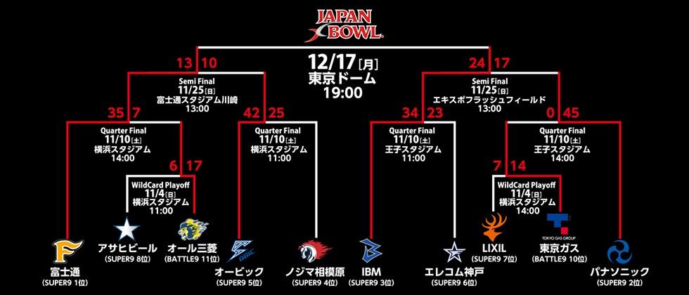 『第32回アメリカンフットボール日本社会人選手権 JAPAN X BOWL XXXII』では、富士通フロンティアーズがIBM BigBlueを35-18で下している