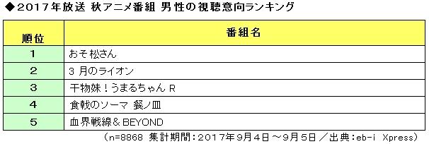 2017年放送 秋アニメ番組の視聴意向 性別ランキングTOP5