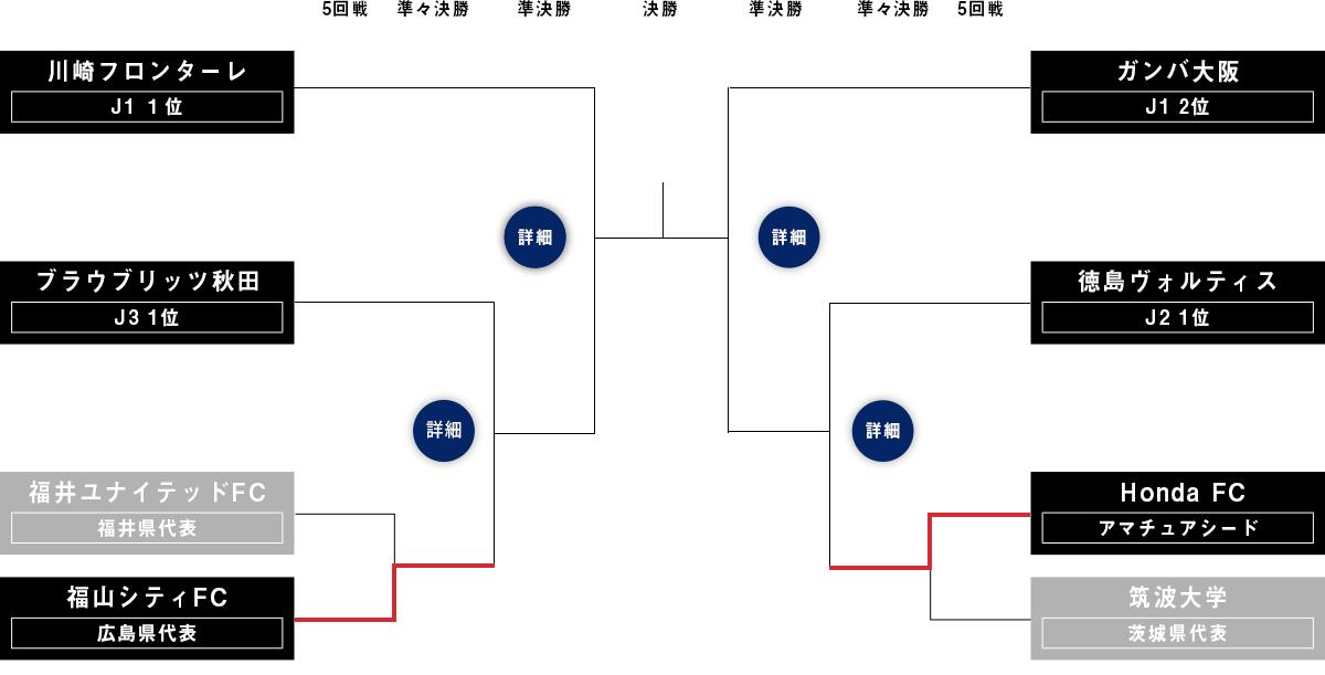 画像】サッカー天皇杯の準々決勝&準決勝カードが決定! チケットも ...