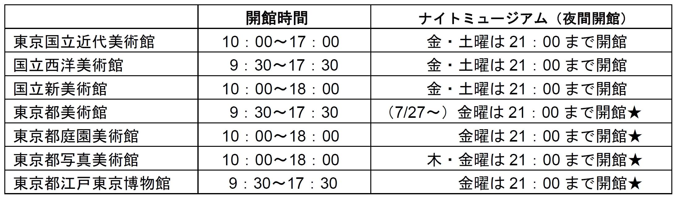 参加ミュージアムおよび開館時間(ラリー期間中)