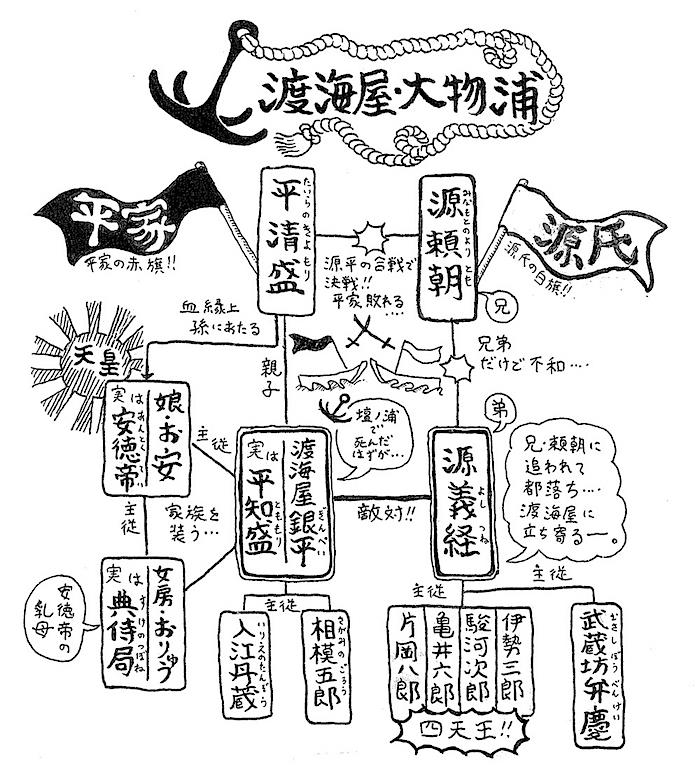 「渡海屋・大物浦」箱書き  作画/木ノ下裕一