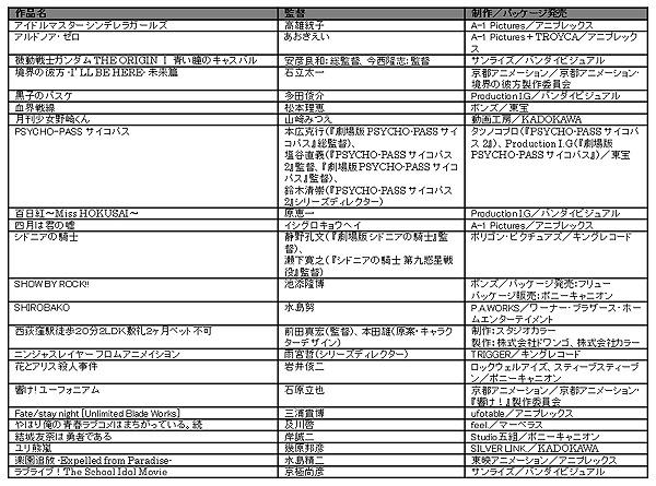 投票対象作品一覧 アニメ部門