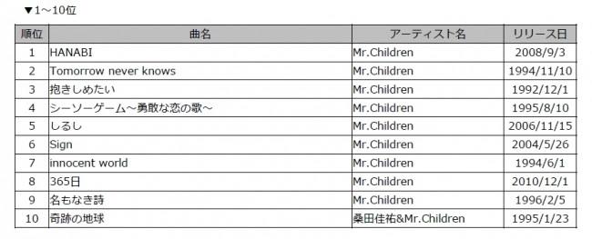 Mr.Children DAMカラオケリクエストランキング