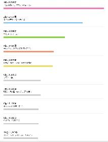「今期何見る?」 2017冬アニメ人気投票結果をdアニメストアが発表