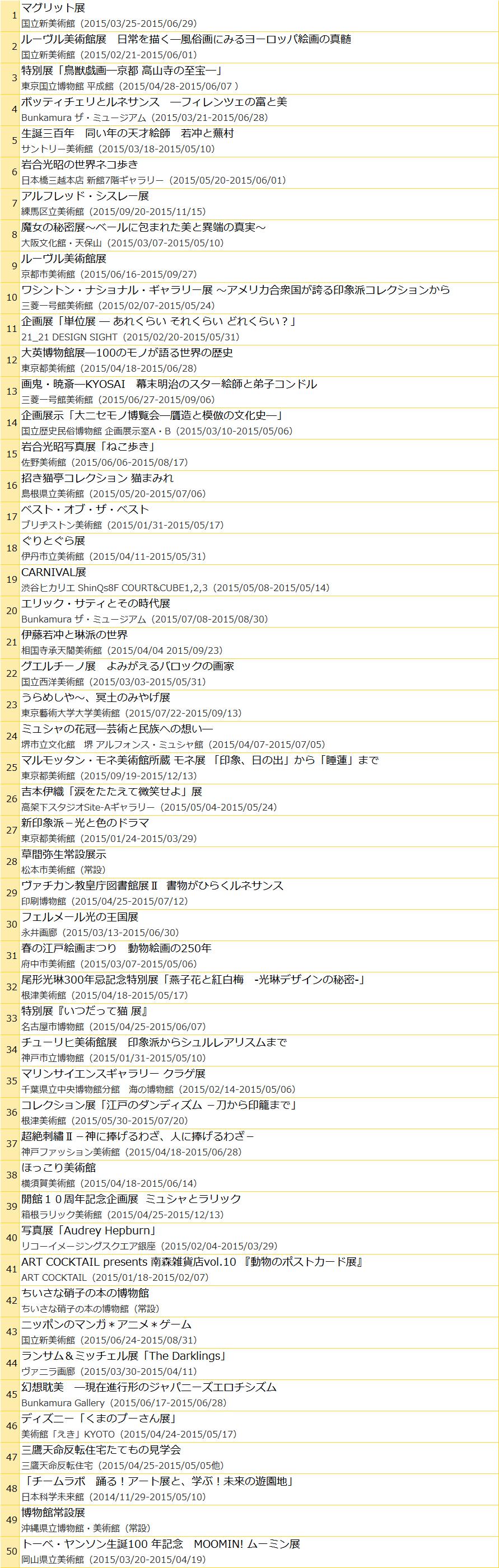 2015上半期「チラシ閲覧数TOP50」 チラシミュージアム運営事務局