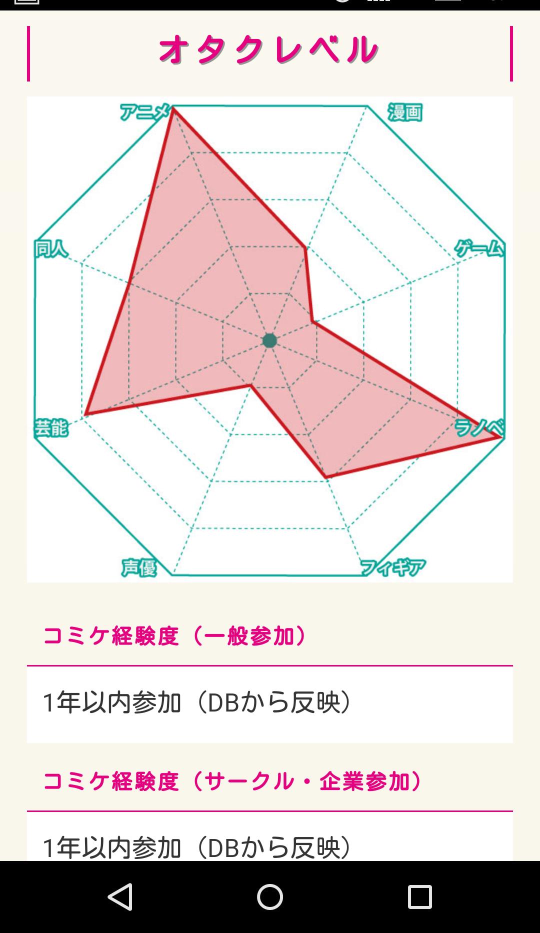 オタクレベルのレーダーチャート。 ©株式会社シーエージェント