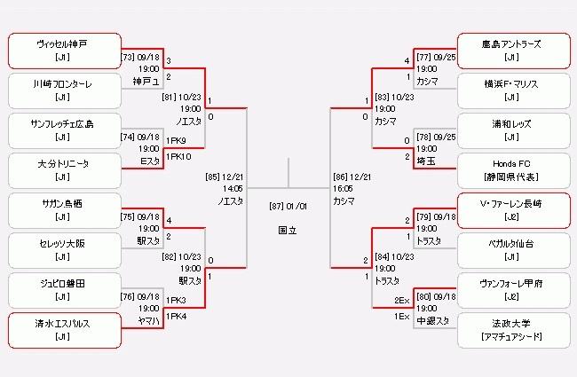 準決勝は12月21日(土)に開催