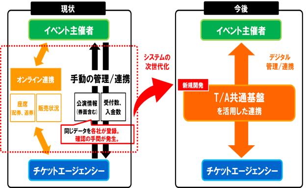 共通基盤(イベント情報)システム「TA共通基盤システム(仮)」イメージ
