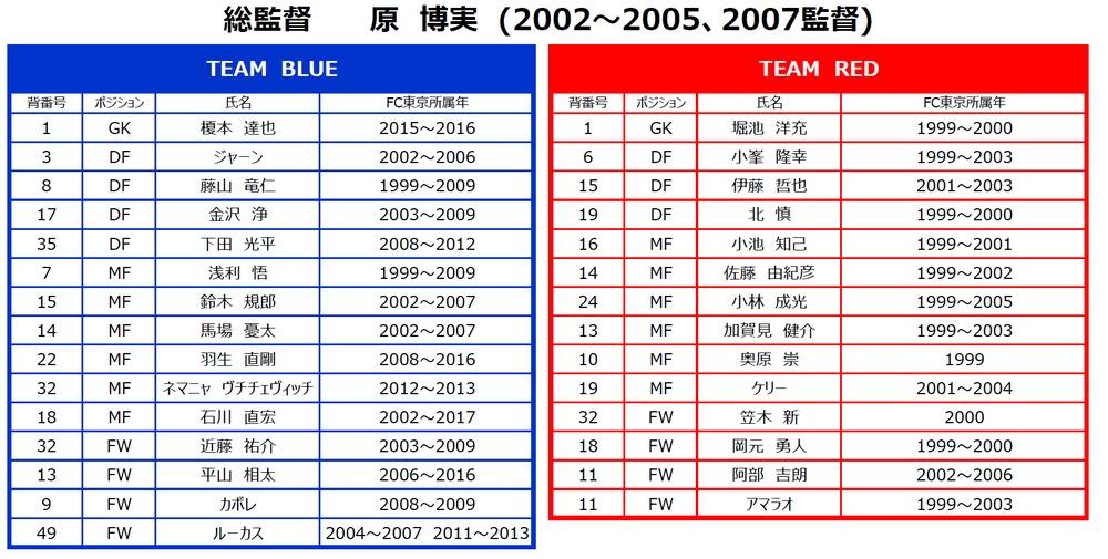 OB戦士たちは「TEAM RED」と「TEAM BLUE」に分かれて60分間の試合を行う