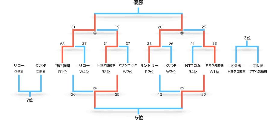 神戸製鋼コベルコスティーラーズとサントリーサンゴリアスという、名SOを擁するチーム同士の決勝となった。