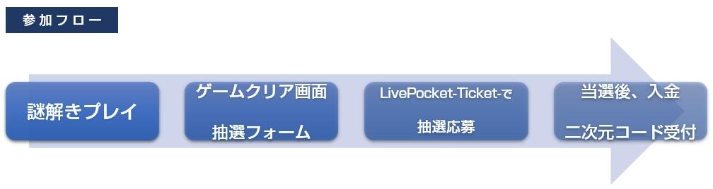 『リアル謎解きゲーム in 横浜駅 横浜駅SF謎 -横浜版-』参加フロー