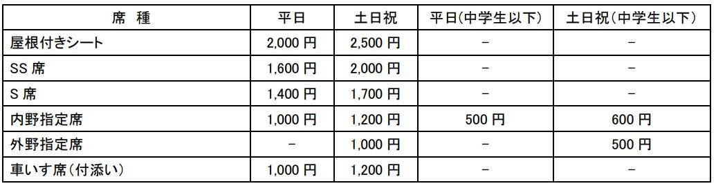 読売ジャイアンツ球場のチケット料金