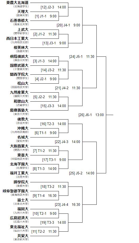 組み合わせ表 ※Jは明治神宮野球場、Tは東京ドーム
