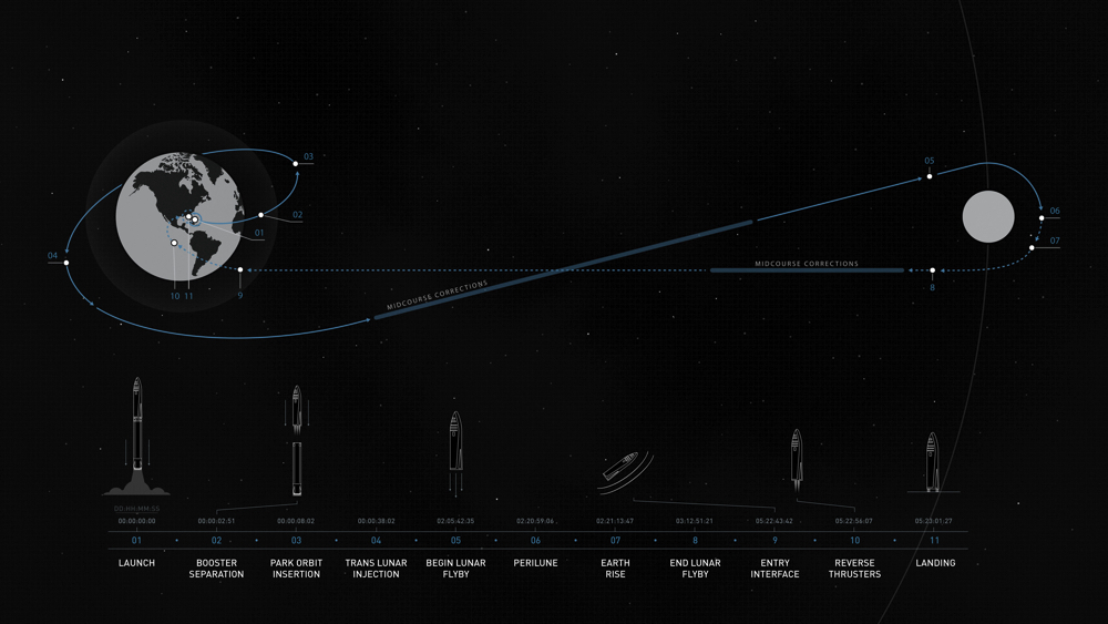 月周回軌道イメージ