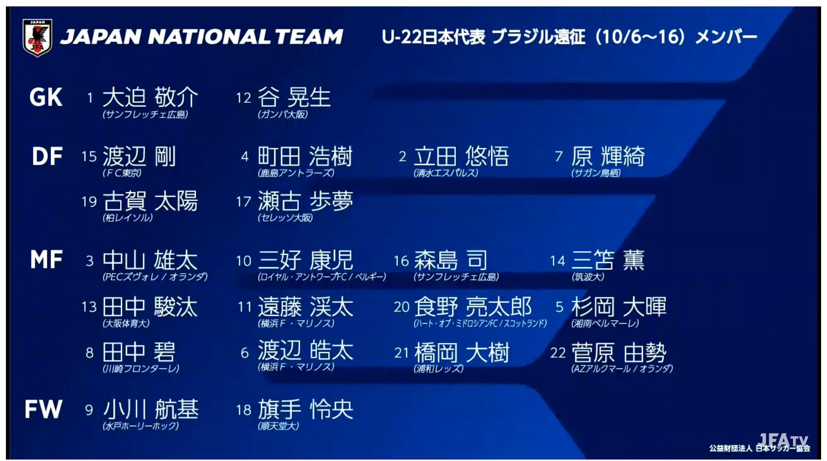 10月6日からブラジル遠征を行うU-22代表も発表された。