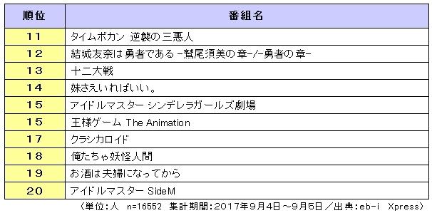 2017年放送 秋アニメ番組の視聴意向 総合ランキングTOP20