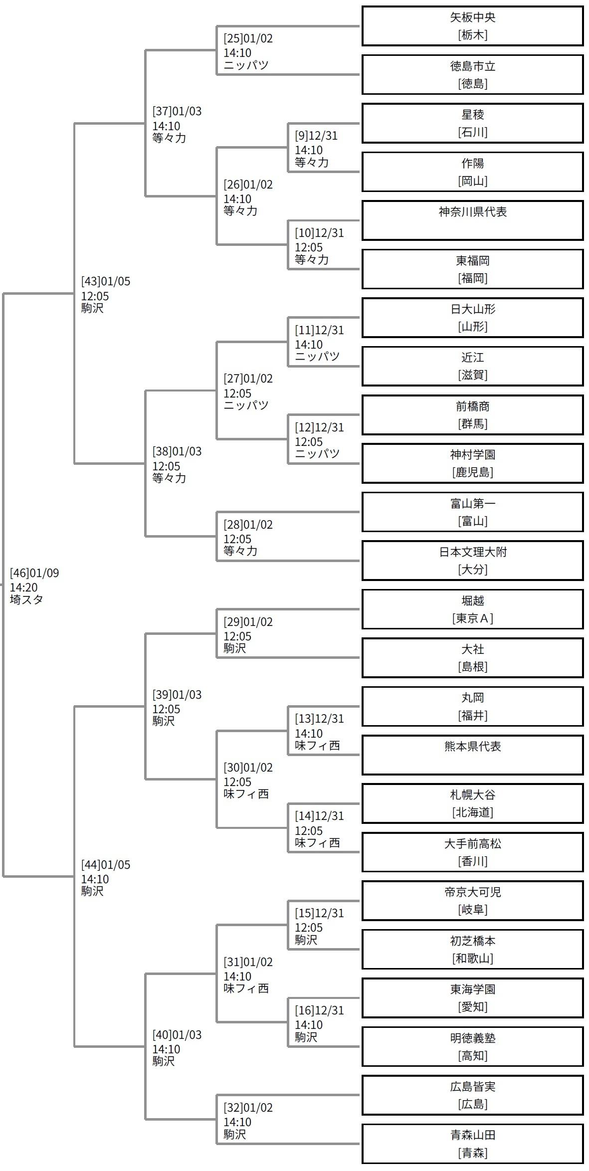 トーナメント表(一部拡大)