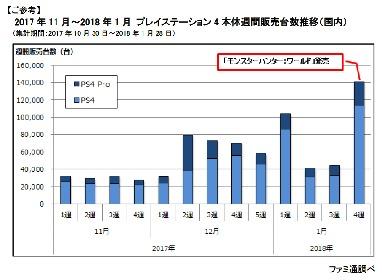 PS4『モンスターハンター:ワールド』、発売3日間で135万本を販売 累計販売本数も1位に