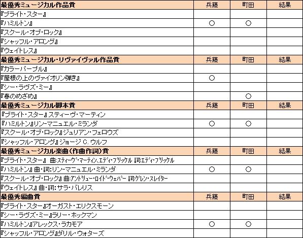 兵藤あおみ&町田麻子のトニー賞2016予想 (・・・時には希望も含めて)