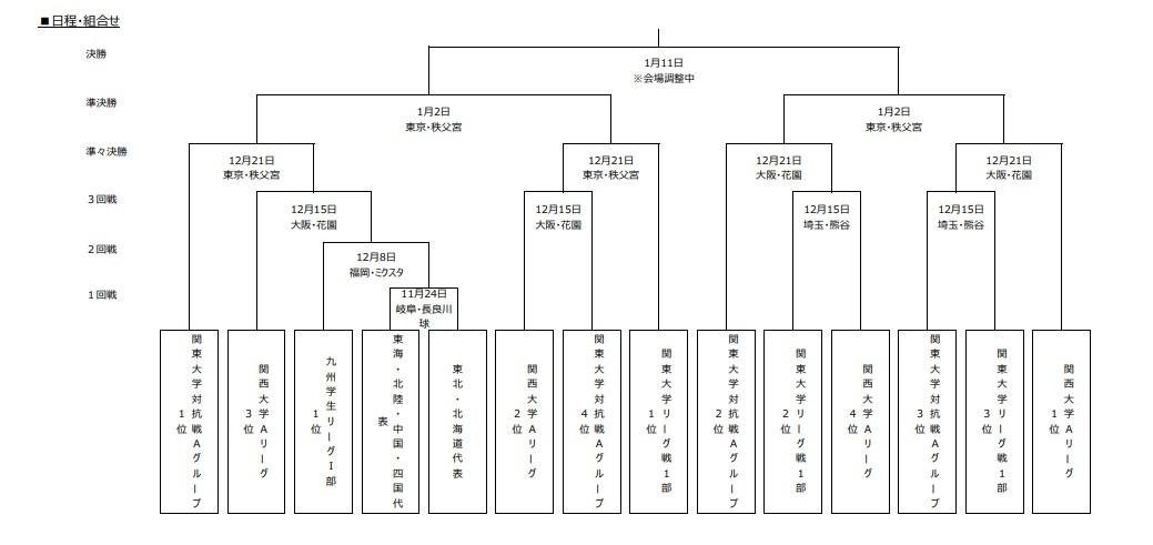 大学選手権の組み合わせ表。関東勢、関西勢は3回戦から登場する