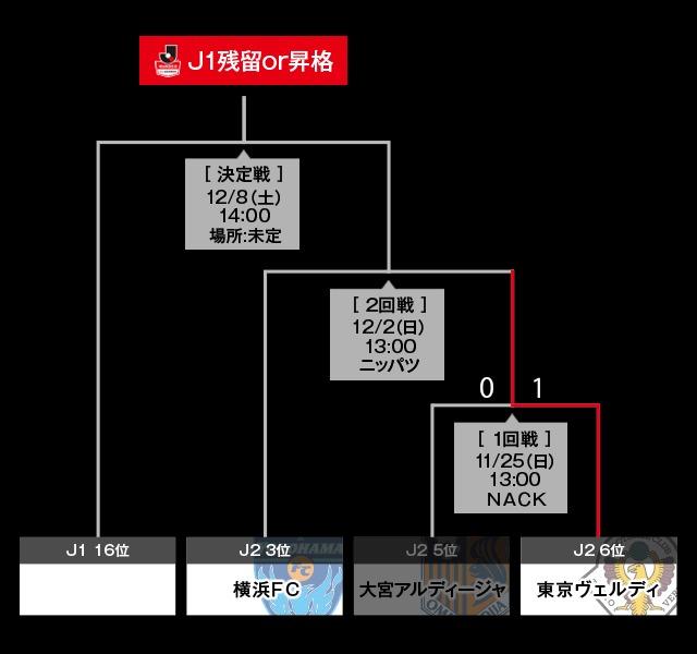 『2018J1参入プレーオフ』トーナメント表