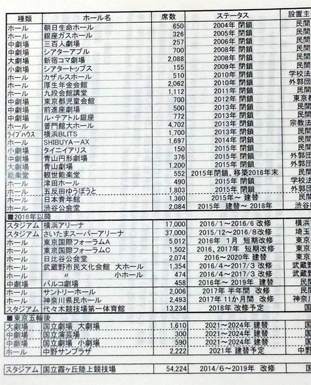 劇場・ホールの閉鎖および改修・建替え時系列表(会見資料より抜粋)