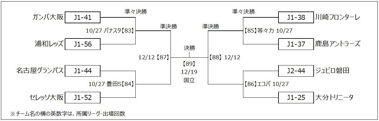準決勝は12月12日(日)、決勝は12月19日(日)に行われる