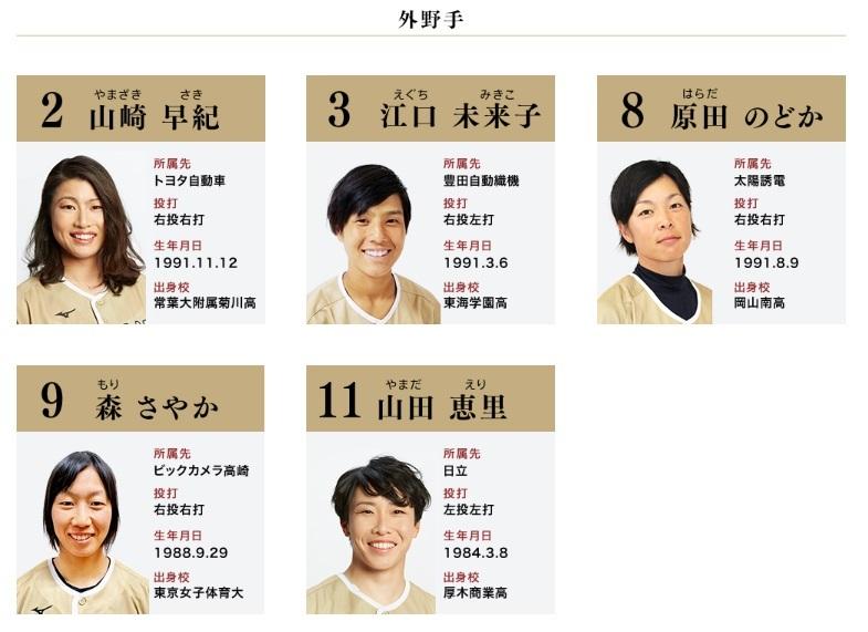 日本代表選手 外野手(選手変更となる可能性あり)