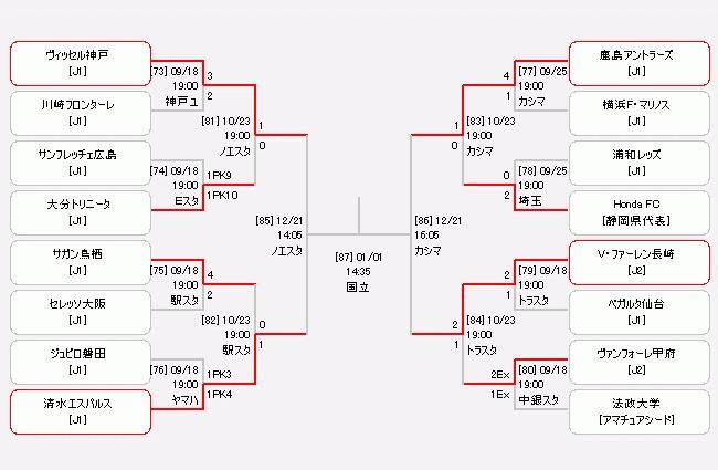 天皇杯も残すは準決勝と決勝の2試合のみ。4チームのうちどこが優勝するか