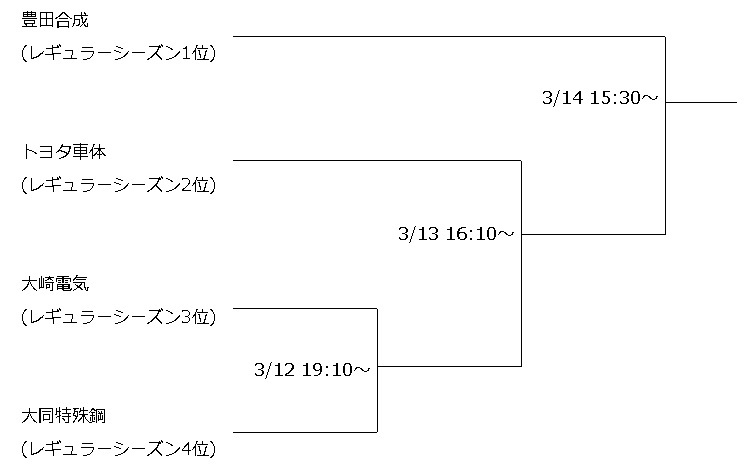 男子プレーオフのステップラダー対戦表
