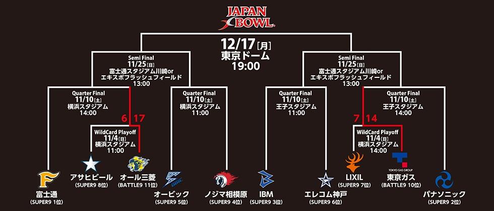 『JAPAN X BOWL XXXII』はアメリカンフットボール社会人リーグの日本一決定戦